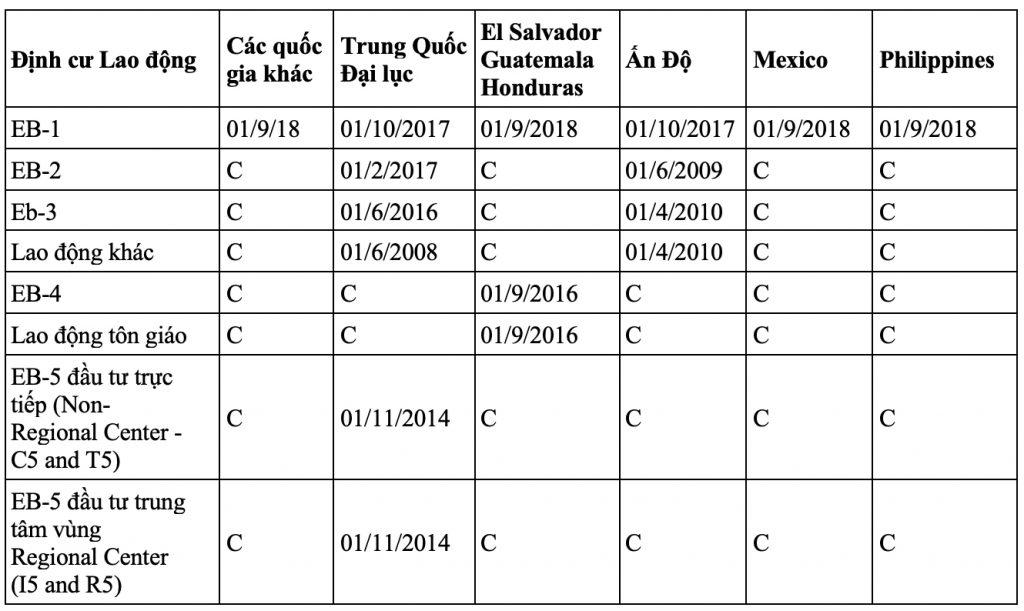 ngày xử lý hồ sơ định cư mỹ visa diện lao động